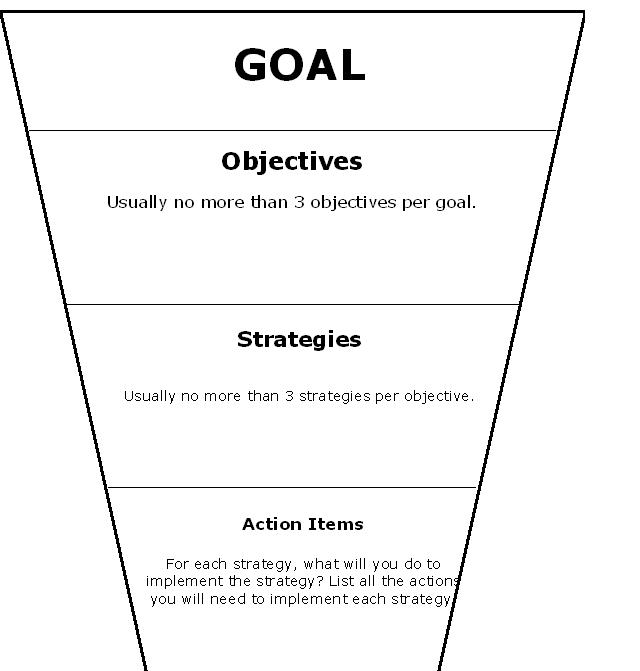 Quotes about goals and objectives quotesgram for Strategic planning goals and objectives template